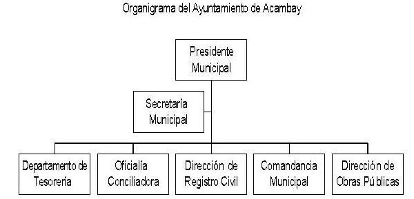 Organigrama Acambay